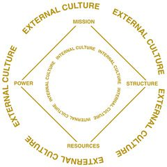 5 Factor culture diagram